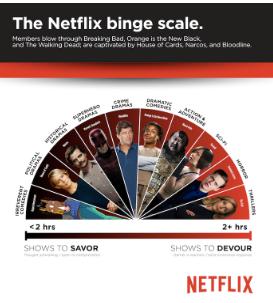 """""""Sorry, I Can't Make it. I am Binging on Netflix"""""""