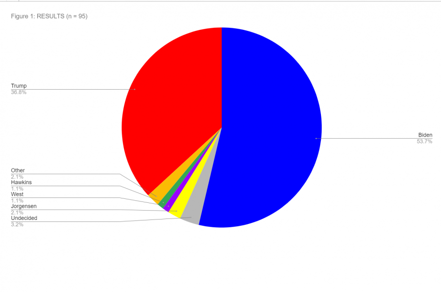 WMCHS+Paw+Print+Poll%3A+Biden+Leads+Trump+with+Slim+Majority